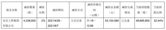 佳力图股东安乐集团减持433.8万股 套现5315.41万
