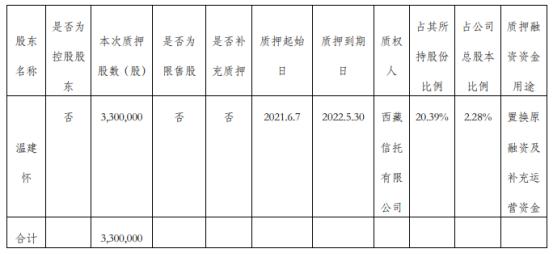 金牌厨柜股东温建怀质押330万股 用于置换原融资及补充运营资金