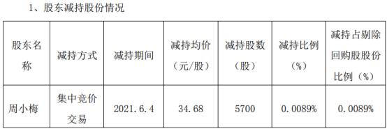 南京聚隆股东周小梅减持5700股 套现19.77万