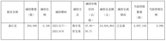 太平鸟股东翁江宏减持50万股 套现2460.49万