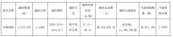 元祖股份股东卓傲国际减持321.33万股 套现5855.49万