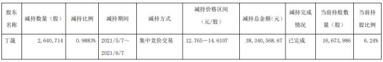 诺力股份股东丁晟减持264.07万股 套现3834.06万