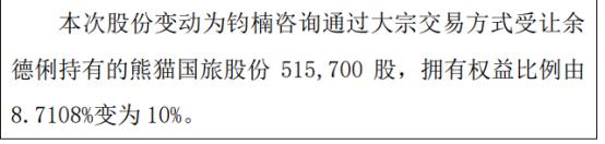 熊猫国旅股东钧楠咨询增持51.57万股 权益变动后持股比例为10%