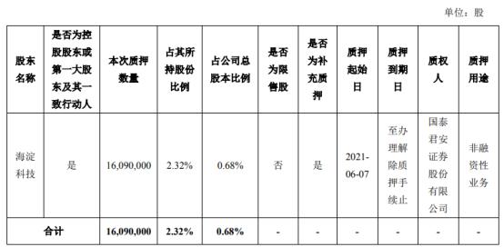 三聚环保控股股东海淀科技质押1609万股 用于非融资性业务