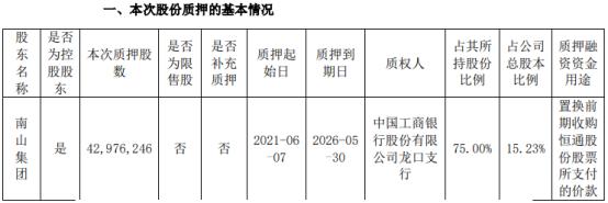 恒通股份控股股东南山集团质押4297.62万股 用于置换前期收购恒通股份股票所支付的价款