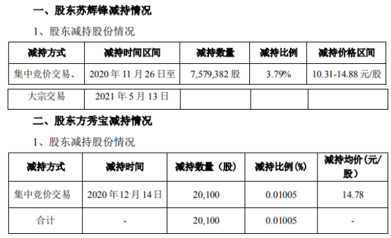 永和智控2名股东合计减持759.95万股 套现合计约1.13亿