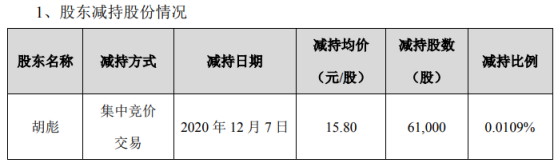 振芯科技股东胡彪减持6.1万股 套现96.38万