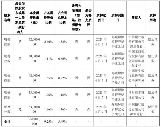 顺丰控股控股股东明德控股质押2.5亿股 用于偿还债务