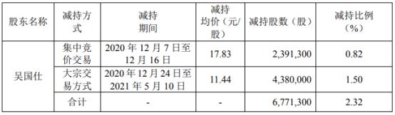 兴业科技股东吴国仕减持677.13万股 套现约7746.37万