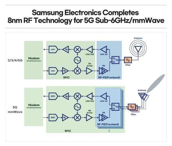 三星宣布成功完成8纳米射频解决方案开发