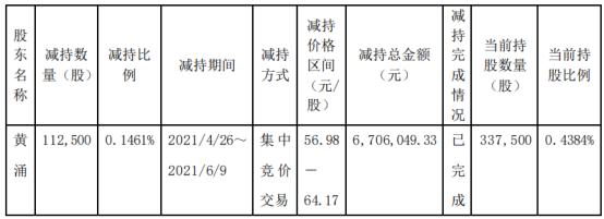 致远互联股东黄涌减持11.25万股 套现670.6万