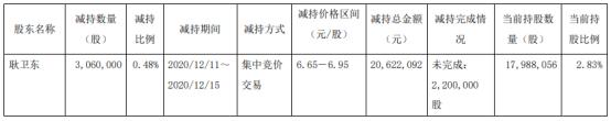 创力集团股东耿卫东减持306万股 套现2062.21万