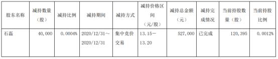 广汽集团股东石磊减持4万股 套现52.7万