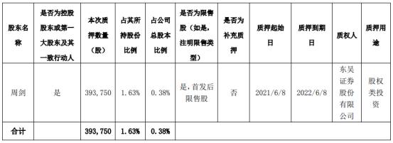 迈为股份控股股东周剑质押39.38万股 用于股权类投资