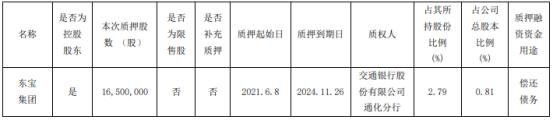 通化东宝控股股东东宝集团质押1650万股 用于偿还债务