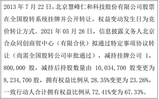 慧峰仁和股东减持180万股 权益变动后持股比例为23.26%