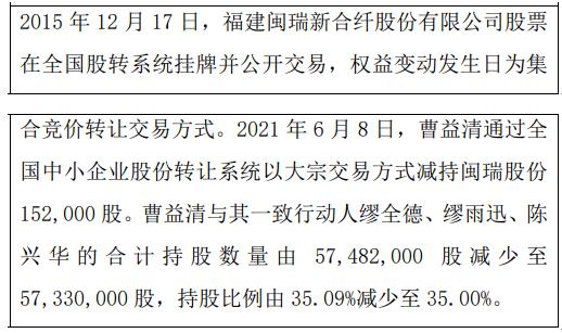 闽瑞股份股东曹益清减持15.2万股 权益变动后一致行动人持股比例合计为35%
