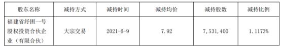 雪人股份股东纾困一号减持753.14万股 套现5964.87万