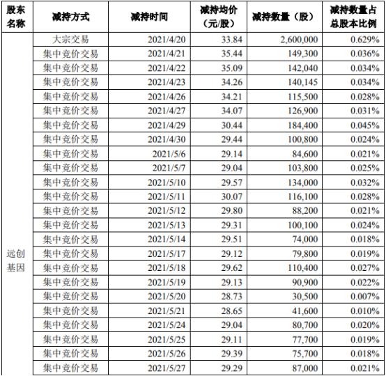 宇信科技2名股东合计减持960.24万股 套现约3.25亿
