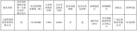韵达股份控股股东上海罗颉思质押1910.3万股 用于补充质押