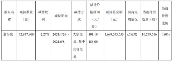科沃斯股东泰怡凱减持1297.79万股 套现17亿