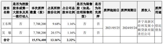 荣联科技2名股东合计质押1557.64万股 用于偿还债务