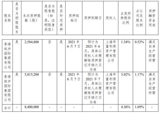 ST起步控股股东香港起步质押840万股 用于满足自身生产经营所需
