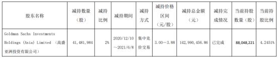 嘉泽新能股东高盛亚洲减持4148.2万股 套现1.43亿