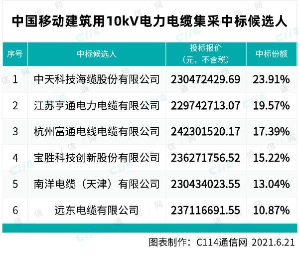中国移动建筑用10kV电力电缆集采:中天、亨通等6厂商中标
