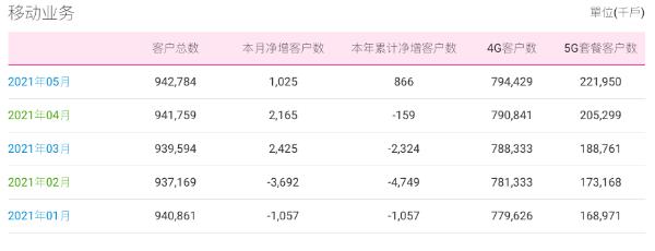 中国移动5月运营数据全面增长,5G套餐客户净增1665万