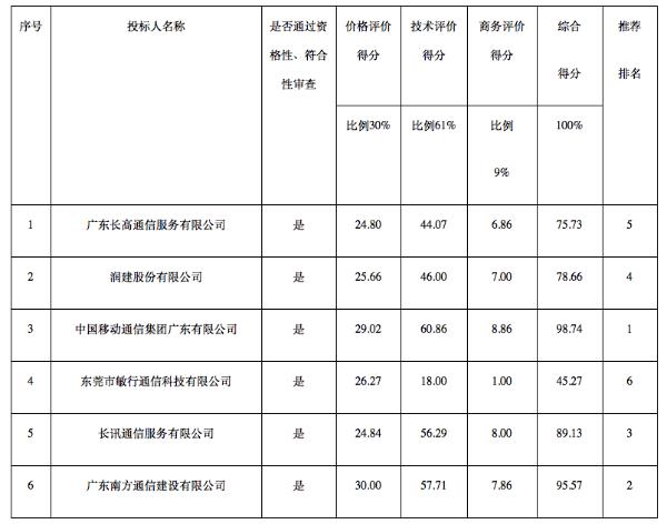 广东移动中标清远市公安局PDT系统 总金额2481万元
