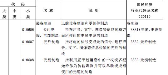 """国家明确""""数字经济""""范畴:光纤光缆、光电器件名列其中"""