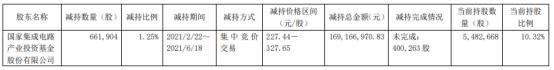 安集科技股东国家集成电路基金减持66.19万股 套现1.69亿
