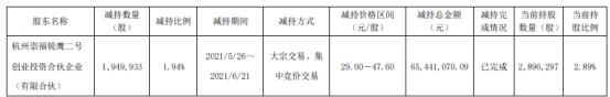 鸿泉物联股东崇福锐鹰二号减持194.99万股 套现6544.11万