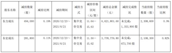 东宏股份2名股东合计减持77.58万股 套现合计1040.06万