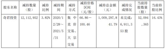 海尔生物股东奇君投资减持1211.3万股 套现10.09亿