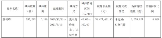 捷昌驱动股东徐铭峰减持53.53万股 套现3847.74万