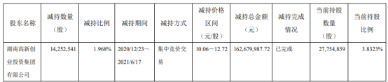 长城军工股东湖南高新创投减持1425.25万股 套现1.63亿