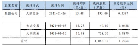 正海磁材股东集团公司减持1063.3万股 套现约1.17亿