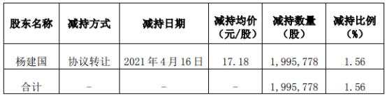 三晖电气股东杨建国减持199.58万股 套现3428.75万