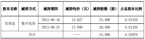 先锋电子股东吴伟良减持4.3万股 套现约51.72万