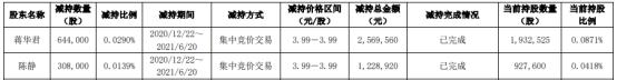 远东股份2名股东合计减持95.2万股 套现合计379.85万