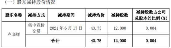 菲利华董事卢晓辉减持1.2万股 套现52.5万