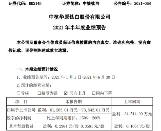 中核钛白2021年上半年预计净利6.13亿-7.35亿增长150%-200% 销售价格同比增长