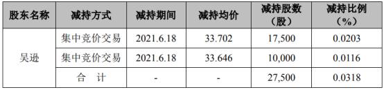怡达股份股东吴逊减持2.75万股 套现约92.68万