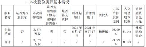 青海华鼎股东上海圣雍质押3574万股 用于补充流动资金