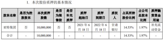 金徽酒股东亚特集团质押1000万股 用于补充流动资金