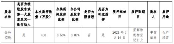 金科股份控股股东金科控股质押400万股 用于生产经营