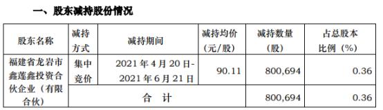 艾德生物股东龙岩鑫莲鑫减持80.07万股 套现7215.05万