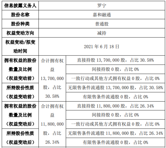 嘉和融通股东罗宁减持190万股 权益变动后持股比例为26.34%